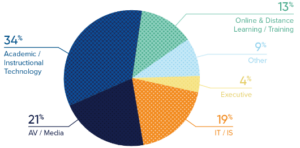 msx sponsor pie chart